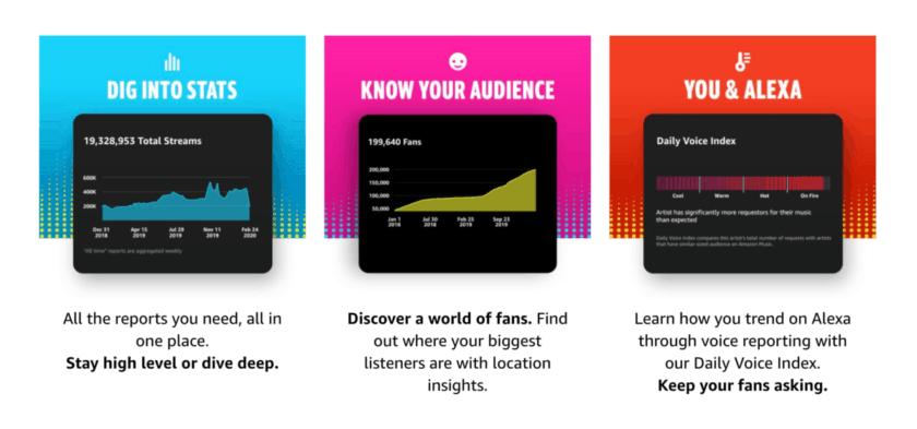 Amazon Music analytics